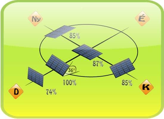 Ideális napelem elhelyezés